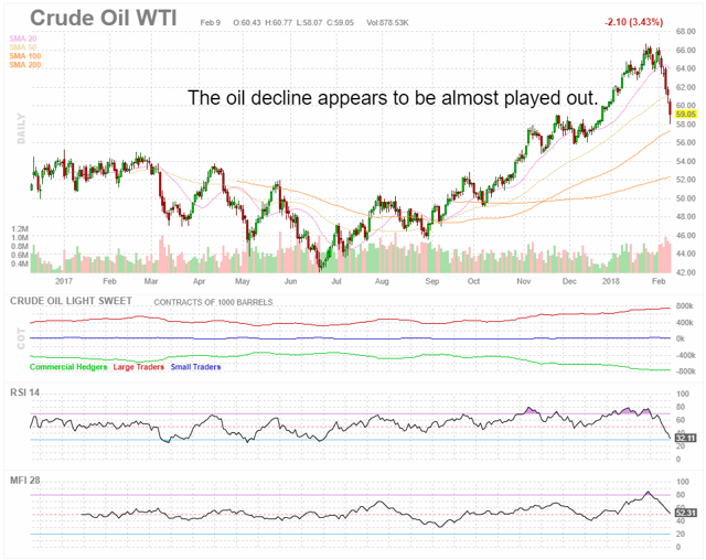 Oil Hedgers