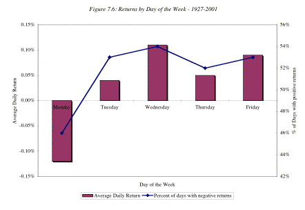 Stock Market Performance by Day of Week