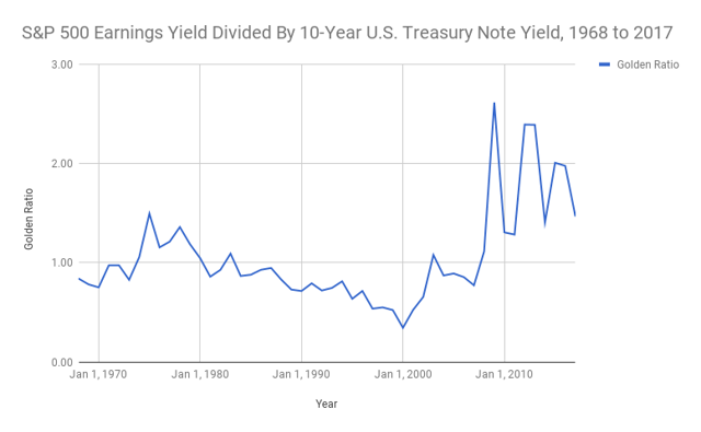 S&P 500 Earnings Yield vs. 10 Year U.S. Treasury Note Yield