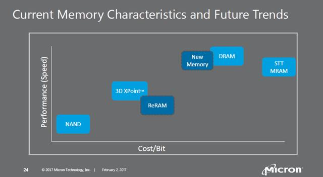 Lehi's Long Shadow - Micron And The DRAM Industry Confront The NVDIMM