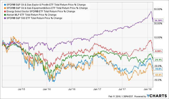 Energy vs S&P 500