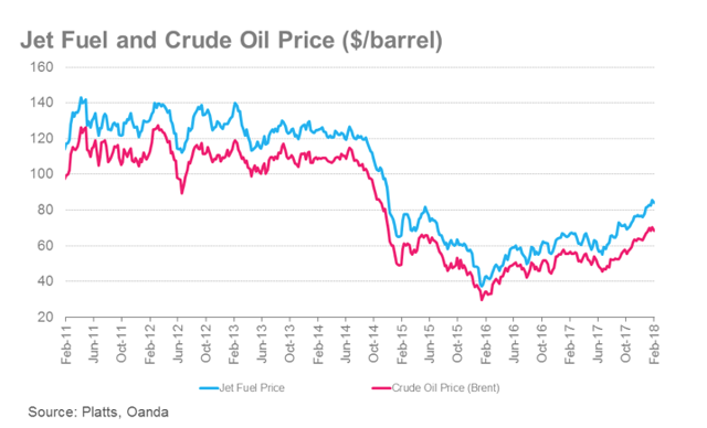 Jet/Oil Prices