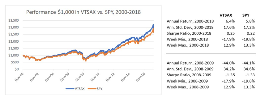 Source Dm Martins Research Using Data From Yahoo Finance