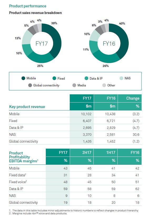 Market share of major carriers' mobile services Australia FY 2010- FY 2017