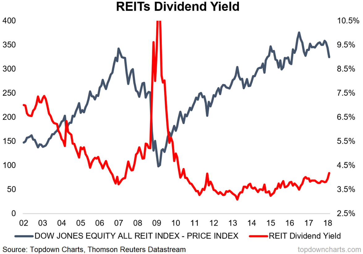 Image result for reit dividend yield