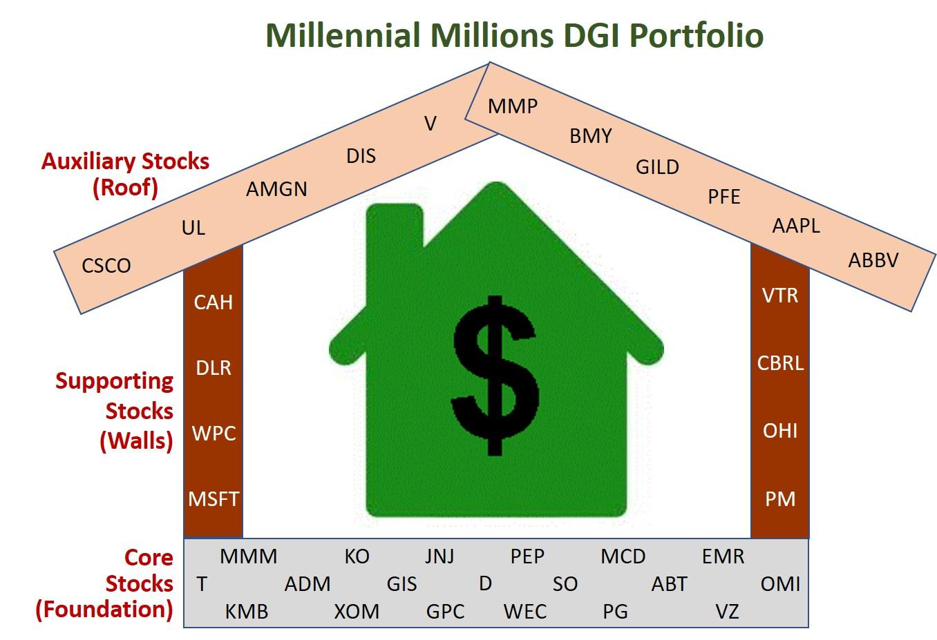 Repairing The Foundations Of The Dividend House And Millennial