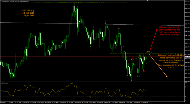 Gold 4 Hourly