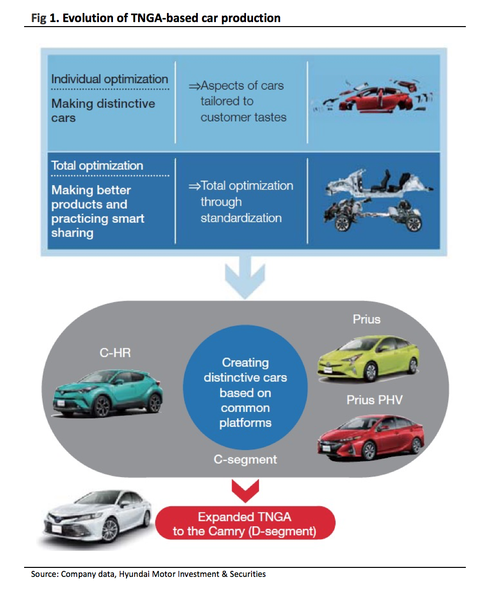 innovation toyota motor corp Today we return to our on-going auto series here on ipwatchdog where we compare sectors of innovation among the world's followed by toyota motor corp.