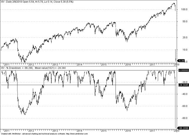 Daily Chart of XIV ETN with maximum drawdown indicator