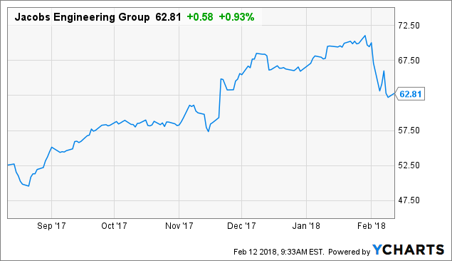 Stephens Inc. AR Buys Shares of 3871 Jacobs Engineering Group Inc (JEC)