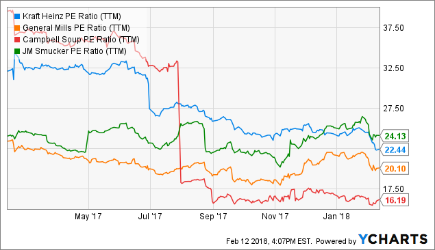 Investment Doubling Stocks: The Kraft Heinz Company (NASDAQ:KHC)