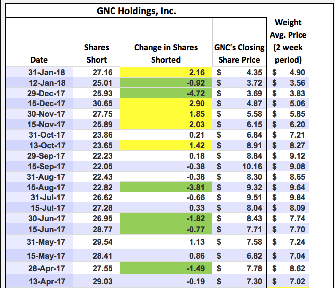 Simple Moving Average Analysis of GNC Holdings Inc. (GNC)