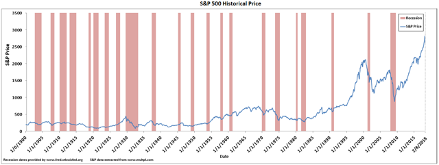 Historical Adjusted S&P