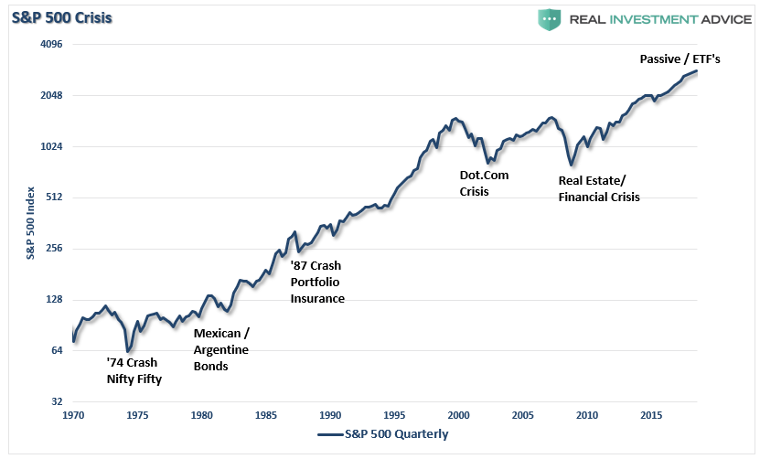 A Warning Shot For Passive Investing | Seeking Alpha
