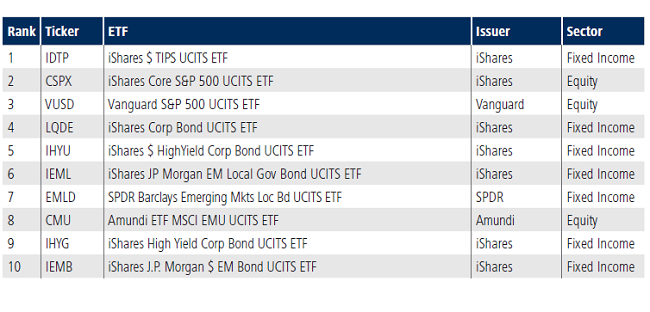 Top Vanguard Etfs 2020.Tradeweb European Exchange Traded Funds Update January 2018