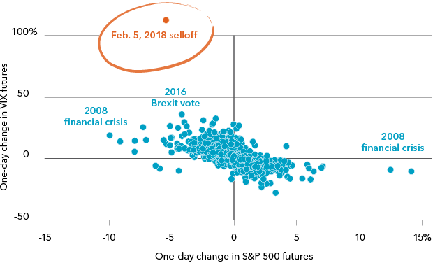 Daily moves in S&P 500 vs. VIX futures, 2007-2018