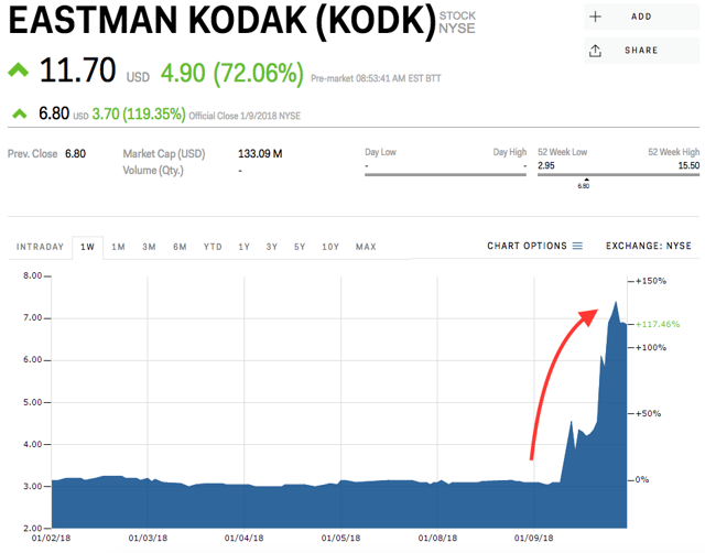 kodak-stock-price.png