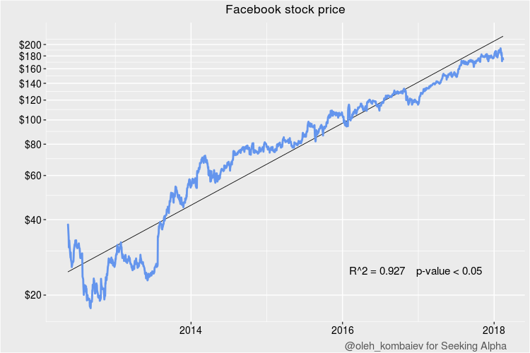 Facebook share price after ipo