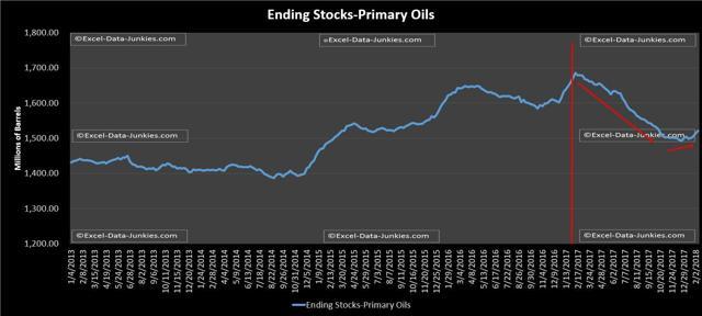 Primary Oils 2-9-2018
