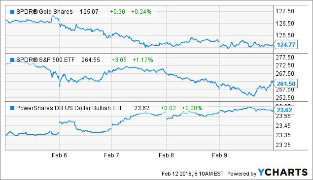 Gold Silver Prices Through The Stock Market Correction