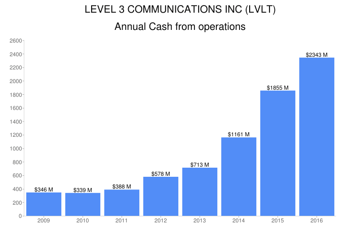CenturyLink, Inc. (NASDAQ:CTL) To Release Earnings