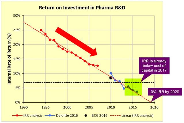 PrudentBiotech.com ~ Return on Pharma R&D - Feb 2018