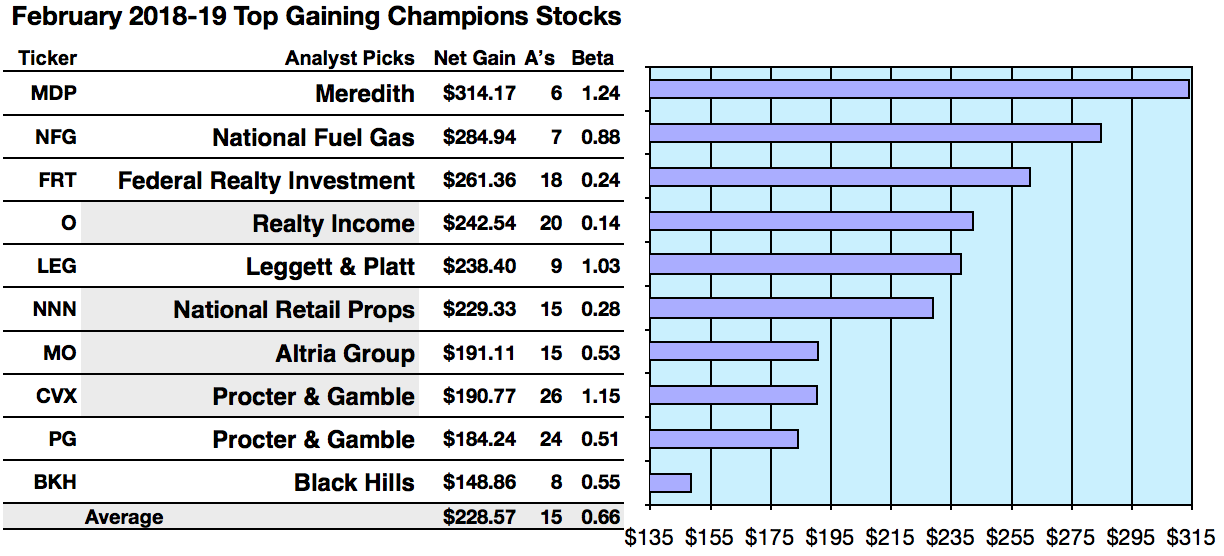 Top Champion Dividend Gainers: Meredith, National Fuel