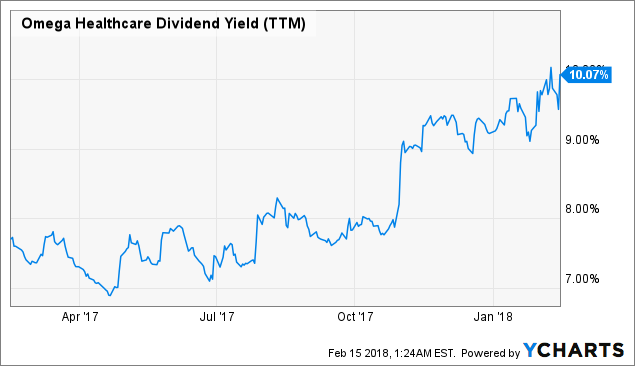 Omega Healthcare Investors Inc (OHI) to Issue Dividend Increase - $0.66 Per Share