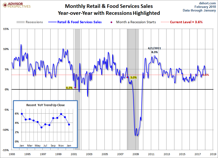 Retail Sales Fell 0.3% in January