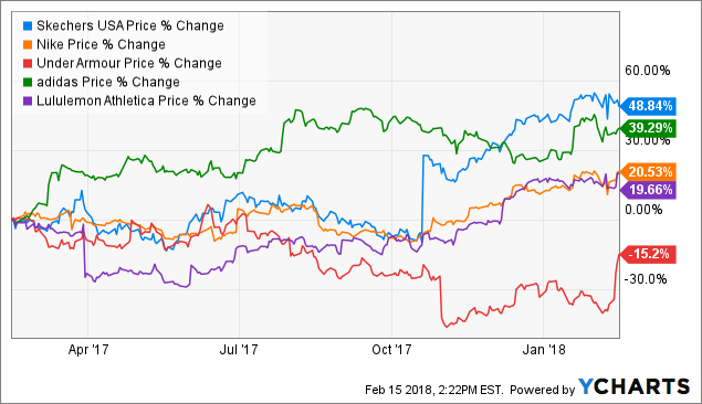 How High Does Wall Street Think Skechers USA Inc (SKX) Stock