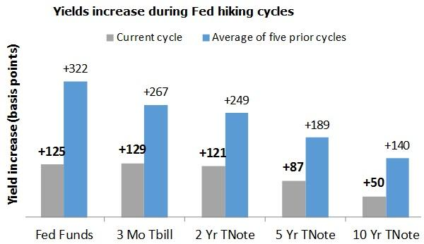 Yield increase during Fed hiking cycles