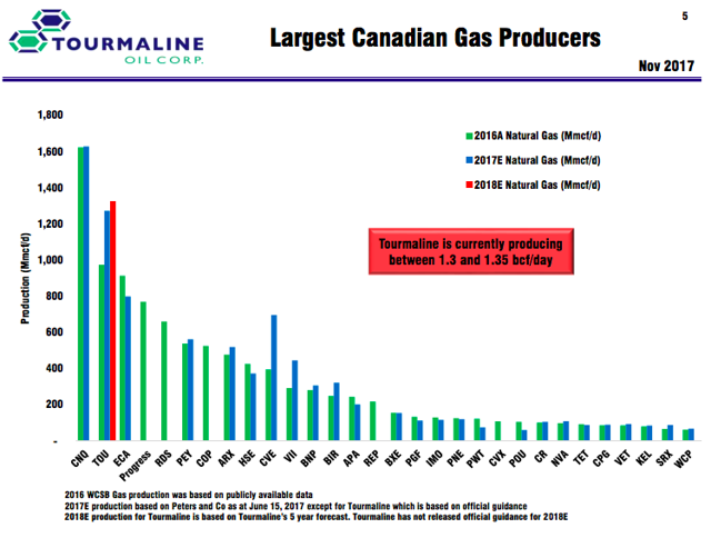 Canadian Natural Gas Production History