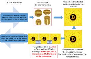 Inner working of Block Chain