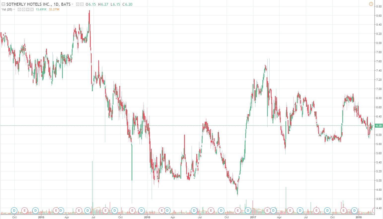 Tradingview Yield