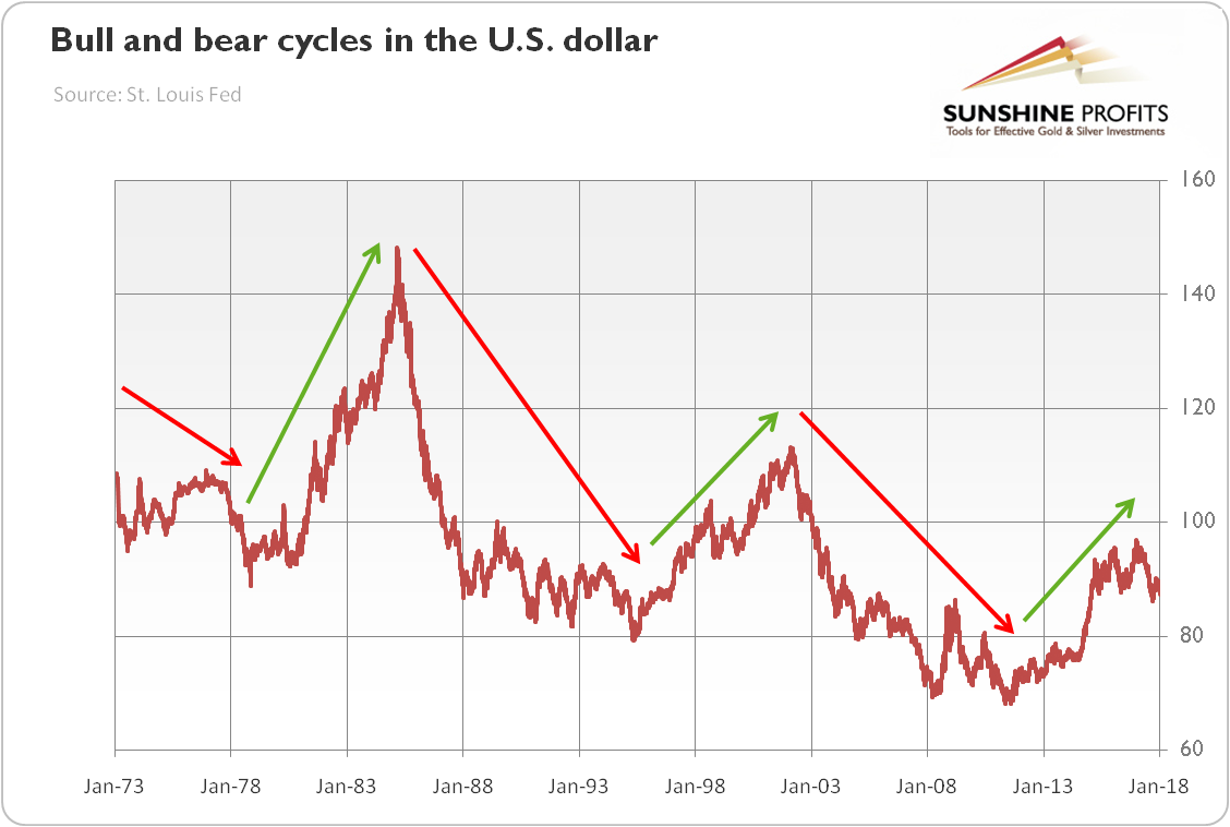 Markets And Three Bear Uming That We Are Still In The Bull Market When President Nixon Closed Gold Window 1971 U S Dollar