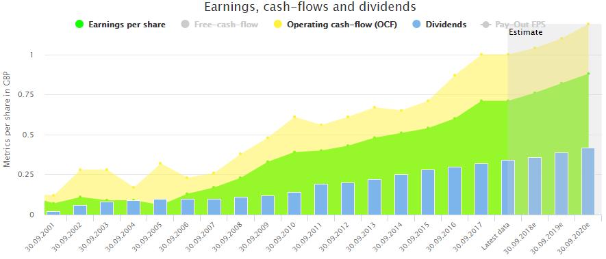 5 British Dividend Growth Stocks | Seeking Alpha