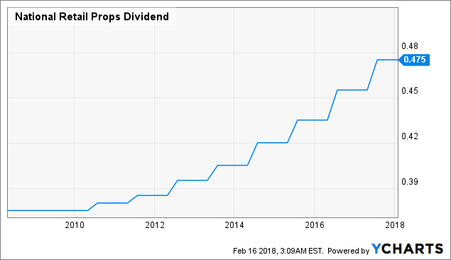 National Retail Properties (NYSE:NNN) Downgraded by TheStreet to C+