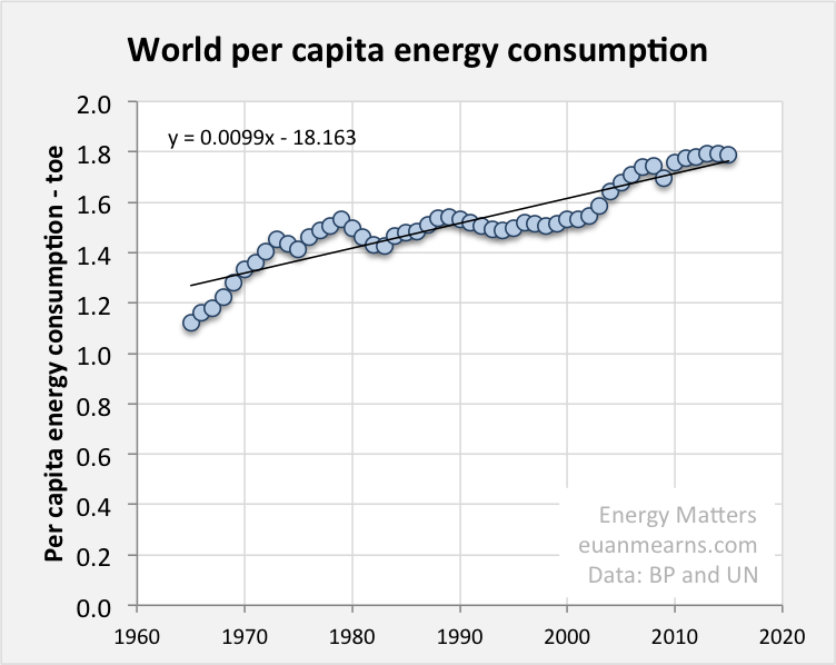 Bp Statistical Review Of World Energy 2020.Global Energy Forecast To 2100 Seeking Alpha