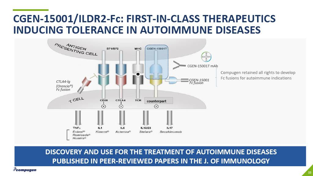While Compugen believes one or more of its pipeline products can be useful  in the treatment of autoimmune diseases it plans on partnering those assets  and ...