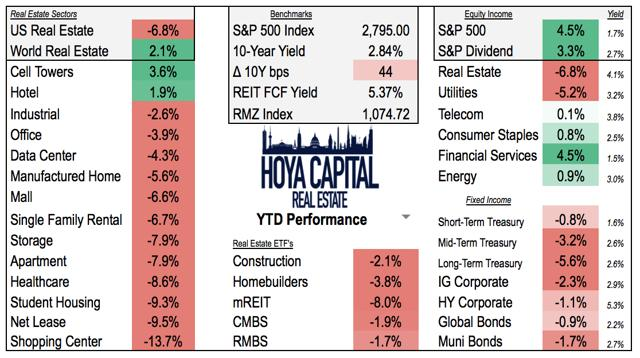 YTD performance REITs