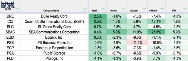 REIT best performers