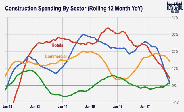 construction spending CRE