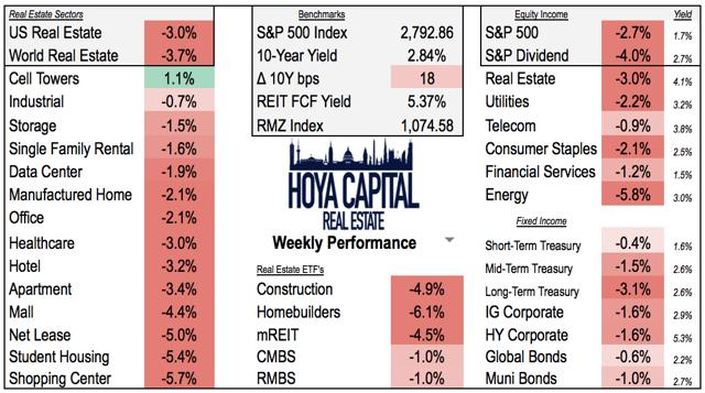 REIT weekly performance