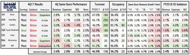 REIT earnings results
