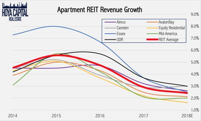 reit revenue growth