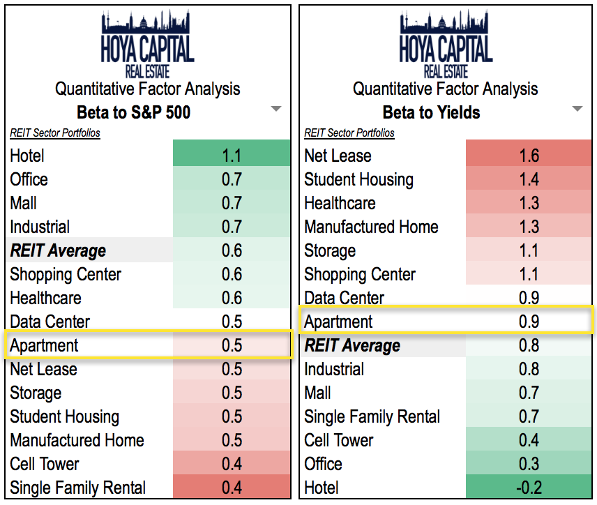Rate Your Apartment: Apartment REITs: A Battle Of Supply And Demand