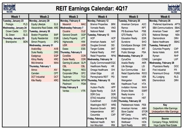 real estate earnings