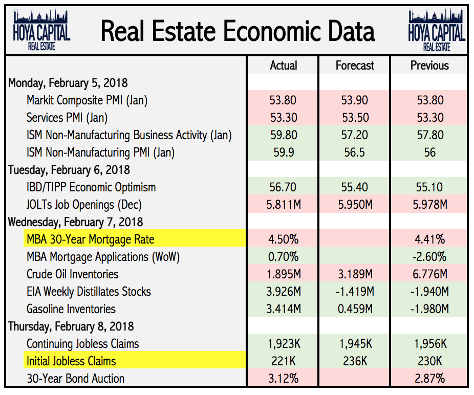 Real Estate Economics : Wild week upends real estate markets seeking alpha