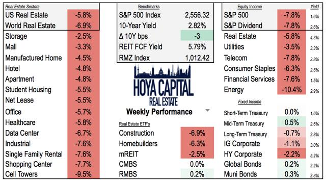 weekly performance stocks