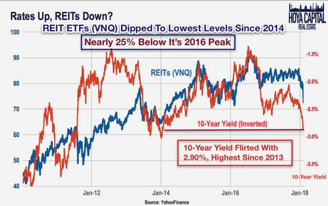 rates up reits down